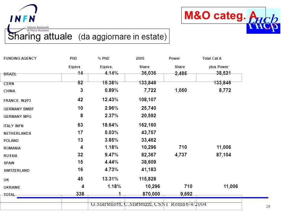 G.Martellotti, C.Matteuzzi, CSN1 Roma 6/4/2004 26 M&O categ.