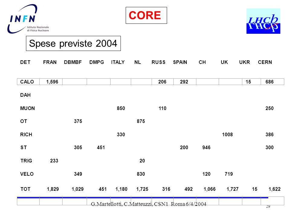 G.Martellotti, C.Matteuzzi, CSN1 Roma 6/4/2004 29 CORE Spese previste 2004
