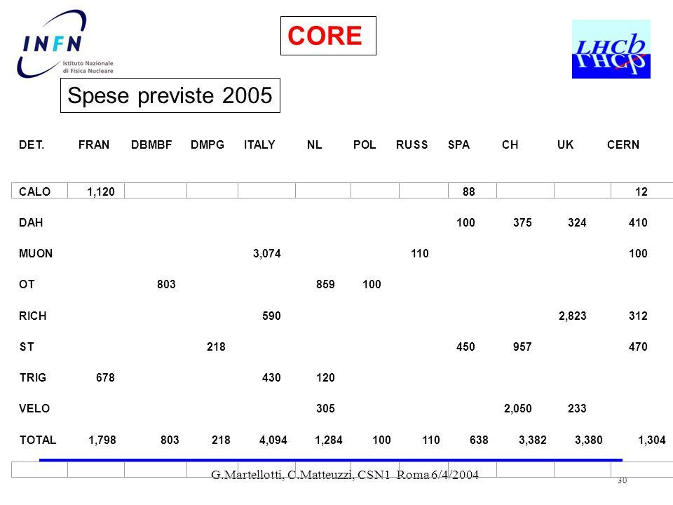 G.Martellotti, C.Matteuzzi, CSN1 Roma 6/4/2004 30 Spese previste 2005 CORE