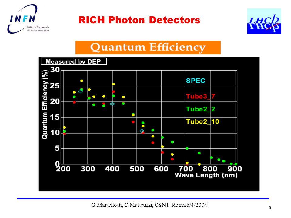 G.Martellotti, C.Matteuzzi, CSN1 Roma 6/4/2004 8 RICH Photon Detectors