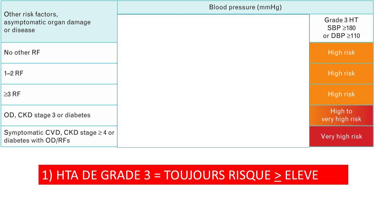 1) HTA DE GRADE 3 = TOUJOURS RISQUE > ELEVE
