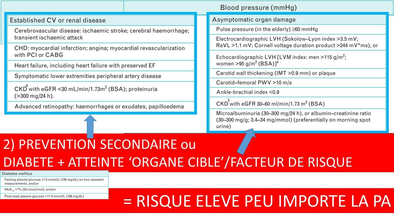 2) PREVENTION SECONDAIRE ou DIABETE + ATTEINTE 'ORGANE CIBLE'/FACTEUR DE RISQUE = RISQUE ELEVE PEU IMPORTE LA PA 4 3