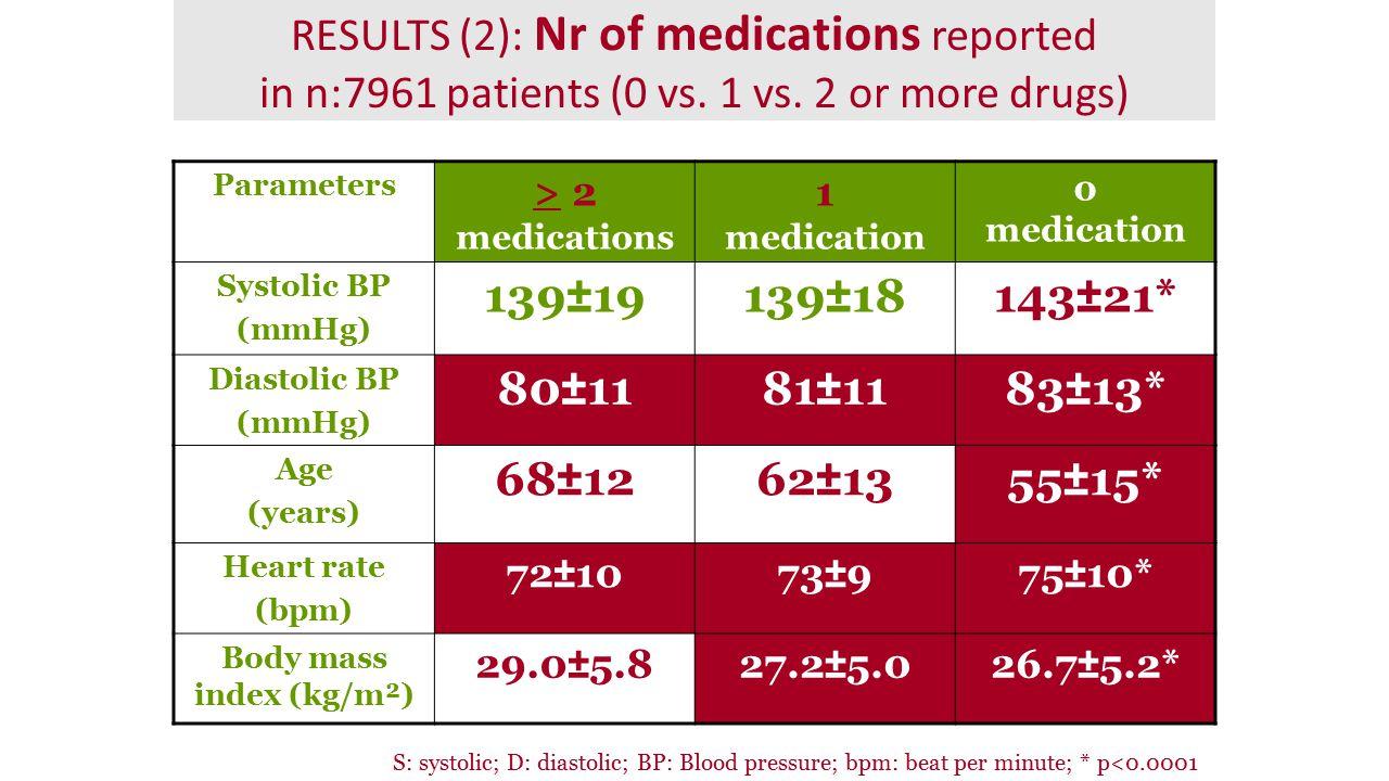 Parameters > 2 medications 1 medication 0 medication Systolic BP (mmHg) 139±19139±18143±21* Diastolic BP (mmHg) 80±1181±1183±13* Age (years) 68±1262±1