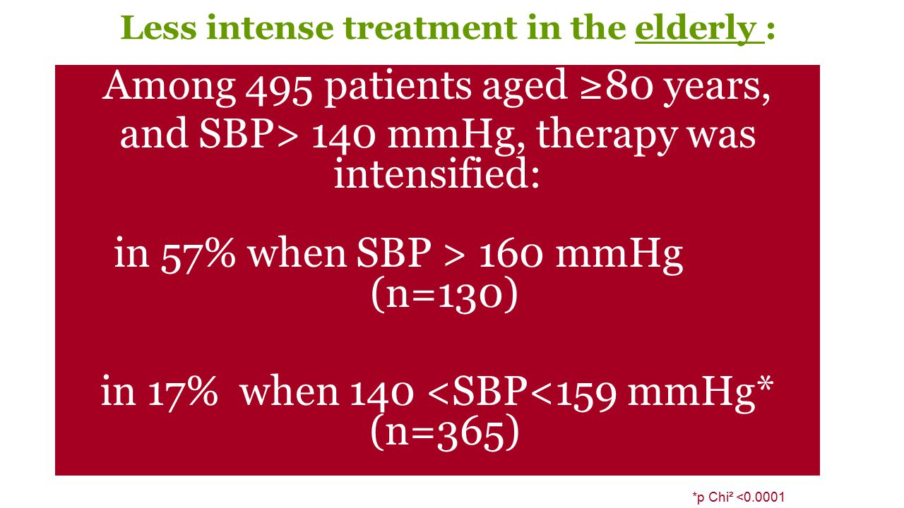 Less intense treatment in the elderly : Among 495 patients aged ≥80 years, and SBP> 140 mmHg, therapy was intensified: in 57% when SBP > 160 mmHg (n=1