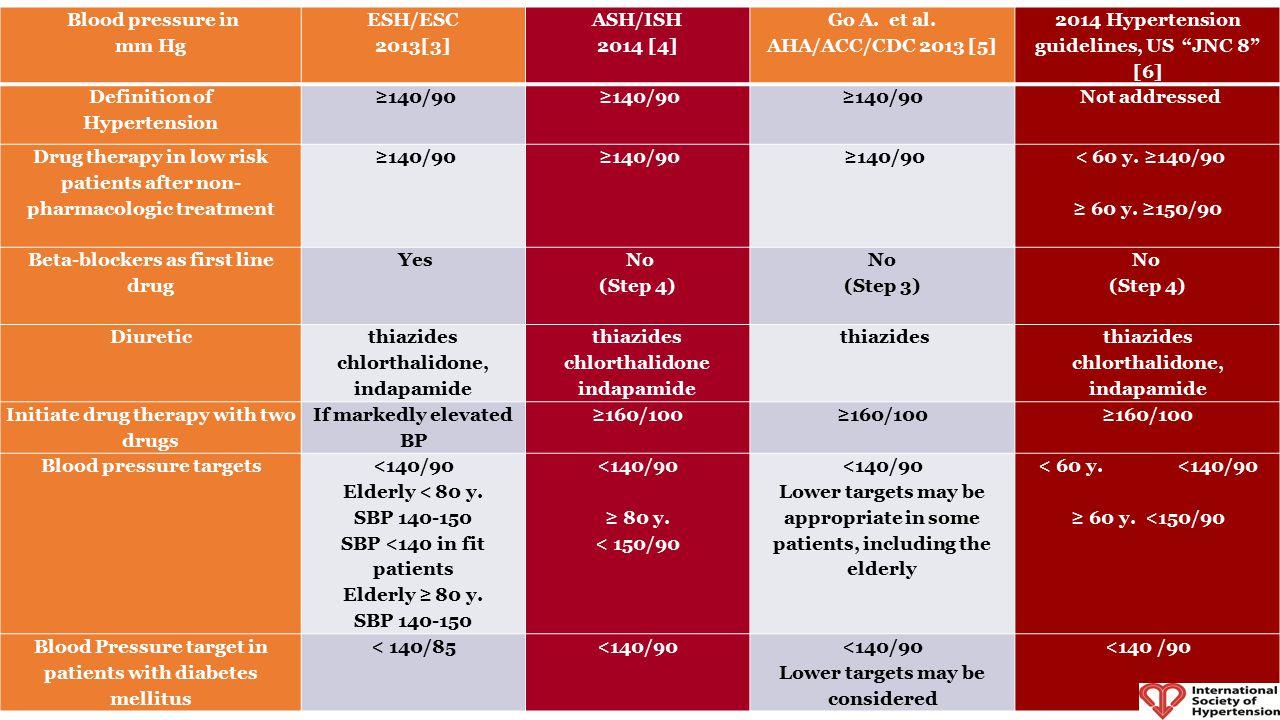 Comparison of Hypertension Guidelines 2011-2014 Blood pressure in mm Hg ESH/ESC 2013[3] ASH/ISH 2014 [4] Go A. et al. AHA/ACC/CDC 2013 [5] 2014 Hypert