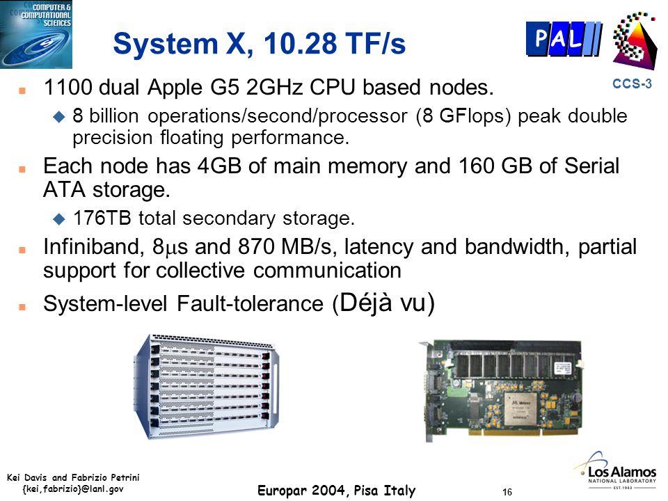Kei Davis and Fabrizio Petrini {kei,fabrizio}@lanl.gov Europar 2004, Pisa Italy 16 CCS-3 P AL System X, 10.28 TF/s n 1100 dual Apple G5 2GHz CPU based