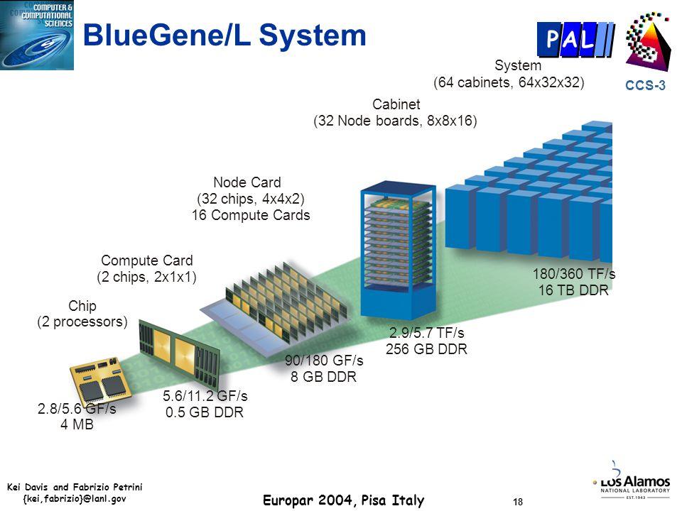 Kei Davis and Fabrizio Petrini {kei,fabrizio}@lanl.gov Europar 2004, Pisa Italy 18 CCS-3 P AL Chip (2 processors) Compute Card (2 chips, 2x1x1) Node C
