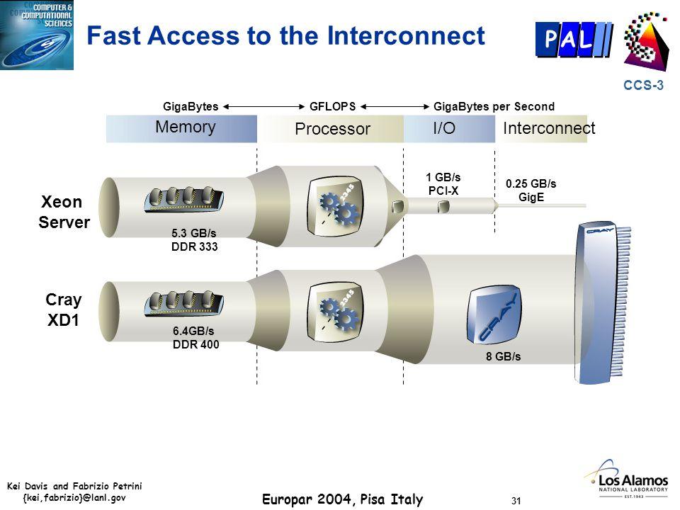 Kei Davis and Fabrizio Petrini {kei,fabrizio}@lanl.gov Europar 2004, Pisa Italy 31 CCS-3 P AL Fast Access to the Interconnect Processor I/OInterconnec