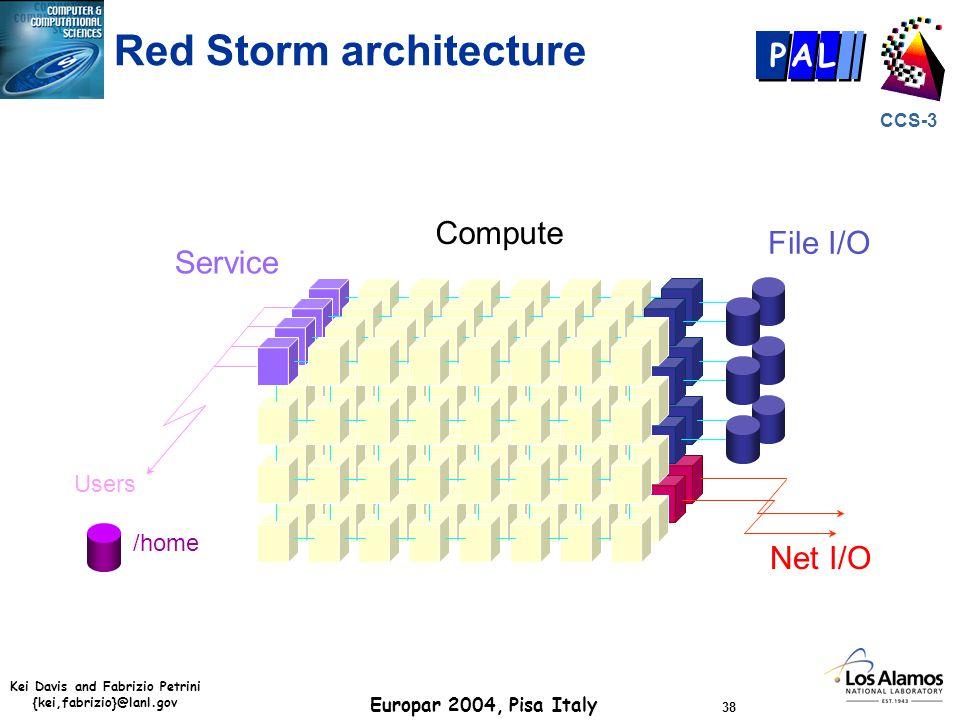 Kei Davis and Fabrizio Petrini {kei,fabrizio}@lanl.gov Europar 2004, Pisa Italy 38 CCS-3 P AL Net I/O Service Users File I/O Compute /home Red Storm a