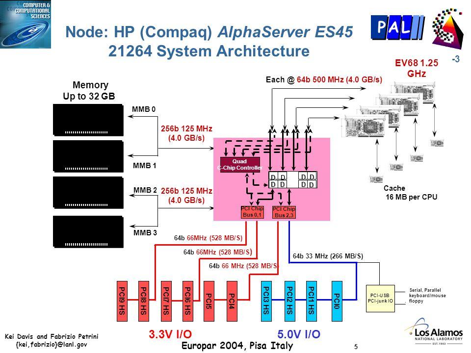 Kei Davis and Fabrizio Petrini {kei,fabrizio}@lanl.gov Europar 2004, Pisa Italy 16 CCS-3 P AL System X, 10.28 TF/s n 1100 dual Apple G5 2GHz CPU based nodes.