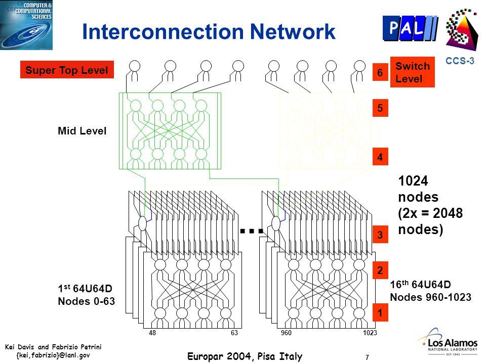 Kei Davis and Fabrizio Petrini {kei,fabrizio}@lanl.gov Europar 2004, Pisa Italy 7 CCS-3 P AL Interconnection Network 1 st 64U64D Nodes 0-63 16 th 64U6