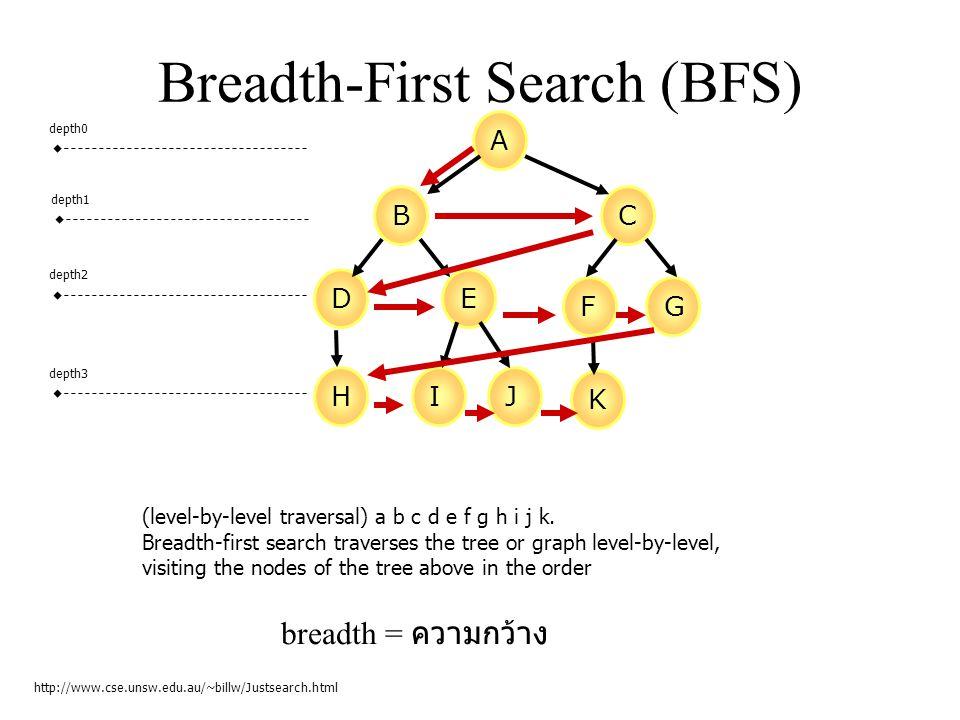 Breadth-First Search (BFS) http://www.cse.unsw.edu.au/~billw/Justsearch.html A BC DE FG HIJ K depth0 depth1 depth2 depth3 (level-by-level traversal) a b c d e f g h i j k.