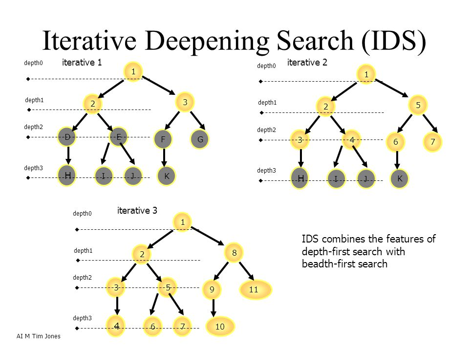 Iterative Deepening Search (IDS) AI M Tim Jones 1 2 3 DE FG H IJ K depth0 depth1 depth2 depth3 1 2 5 34 67 H IJ K depth0 depth1 depth2 depth3 1 2 8 35 911 4 67 10 depth0 depth1 depth2 depth3 iterative 1iterative 2 iterative 3 IDS combines the features of depth-first search with beadth-first search