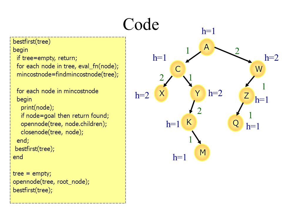 Code bestfirst(tree) begin if tree=empty, return; for each node in tree, eval_fn(node); mincostnode=findmincostnode(tree); for each node in mincostnode begin print(node); if node=goal then return found; opennode(tree, node.children); closenode(tree, node); end; bestfirst(tree); end tree = empty; opennode(tree, root_node); bestfirst(tree); A CW XY Z K M Q 1 2 1 1 1 2 2 1 h=1 h=2 h=1