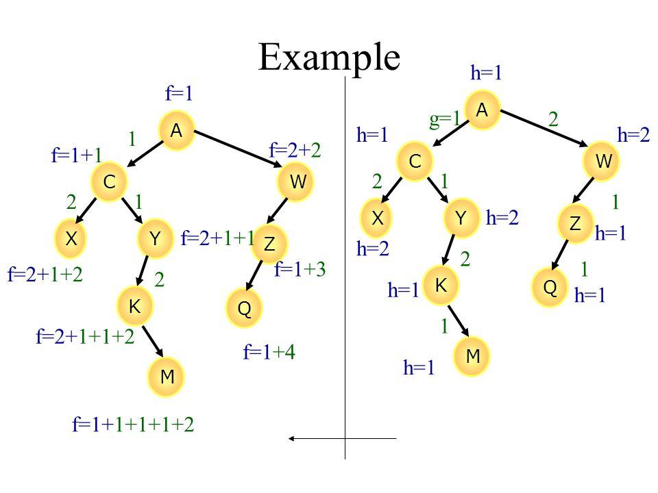 Example A CW XY Z K M Q g=1 2 1 1 1 2 2 1 h=1 h=2 h=1 A CW XY Z K M Q 1 1 2 2 f=1 f=1+1 f=2+1+2 f=2+1+1 f=2+2 f=2+1+1+2 f=1+1+1+1+2 f=1+3 f=1+4