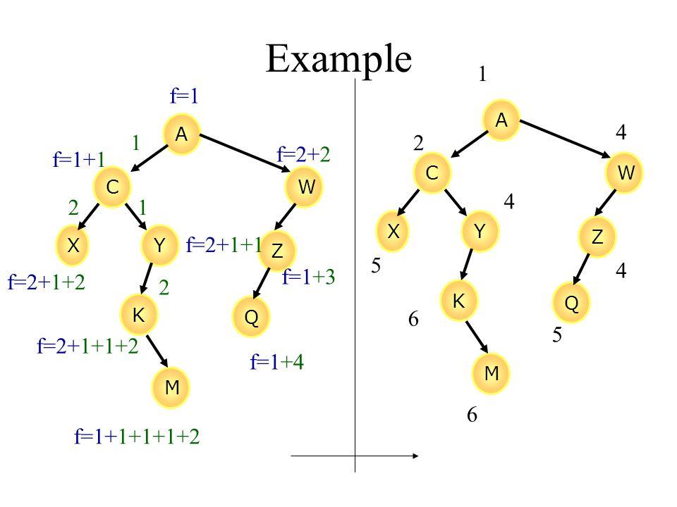 Example A CW XY Z K M Q 1 1 2 2 f=1 f=1+1 f=2+1+2 f=2+1+1 f=2+2 f=2+1+1+2 f=1+1+1+1+2 f=1+3 f=1+4 A CW XY Z K M Q 1 2 4 5 4 6 6 5 4
