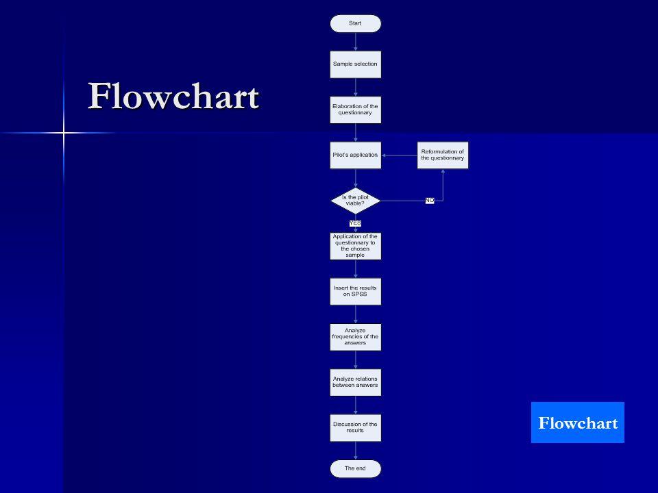 Flowchart Flowchart