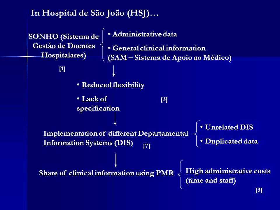 In Hospital de São João (HSJ)… SONHO (Sistema de Gestão de Doentes Hospitalares) Administrative data General clinical information (SAM – Sistema de Apoio ao Médico) Reduced flexibility Lack of specification Implementation of different Departamental Information Systems (DIS) Share of clinical information using PMR Unrelated DIS Duplicated data High administrative costs (time and staff) [3] [1] [3] [7]