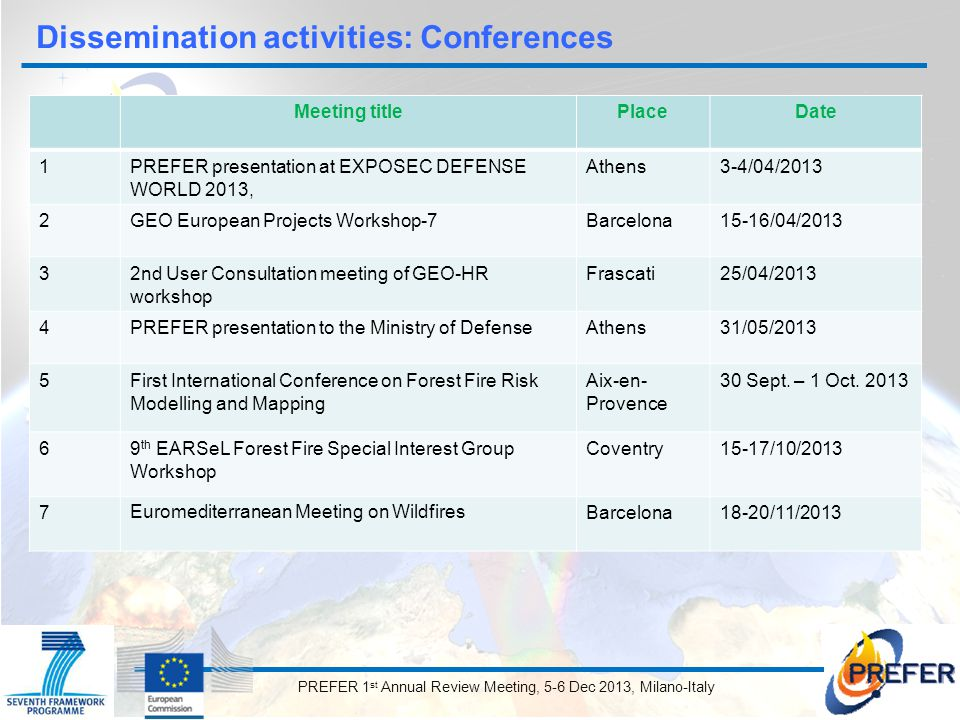 PREFER 1 st Annual Review Meeting, 5-6 Dec 2013, Milano-Italy Meeting titlePlaceDate 1PREFER presentation at EXPOSEC DEFENSE WORLD 2013, Athens3-4/04/2013 2GEO European Projects Workshop-7Barcelona15-16/04/2013 32nd User Consultation meeting of GEO-HR workshop Frascati25/04/2013 4PREFER presentation to the Ministry of DefenseAthens31/05/2013 5First International Conference on Forest Fire Risk Modelling and Mapping Aix-en- Provence 30 Sept.