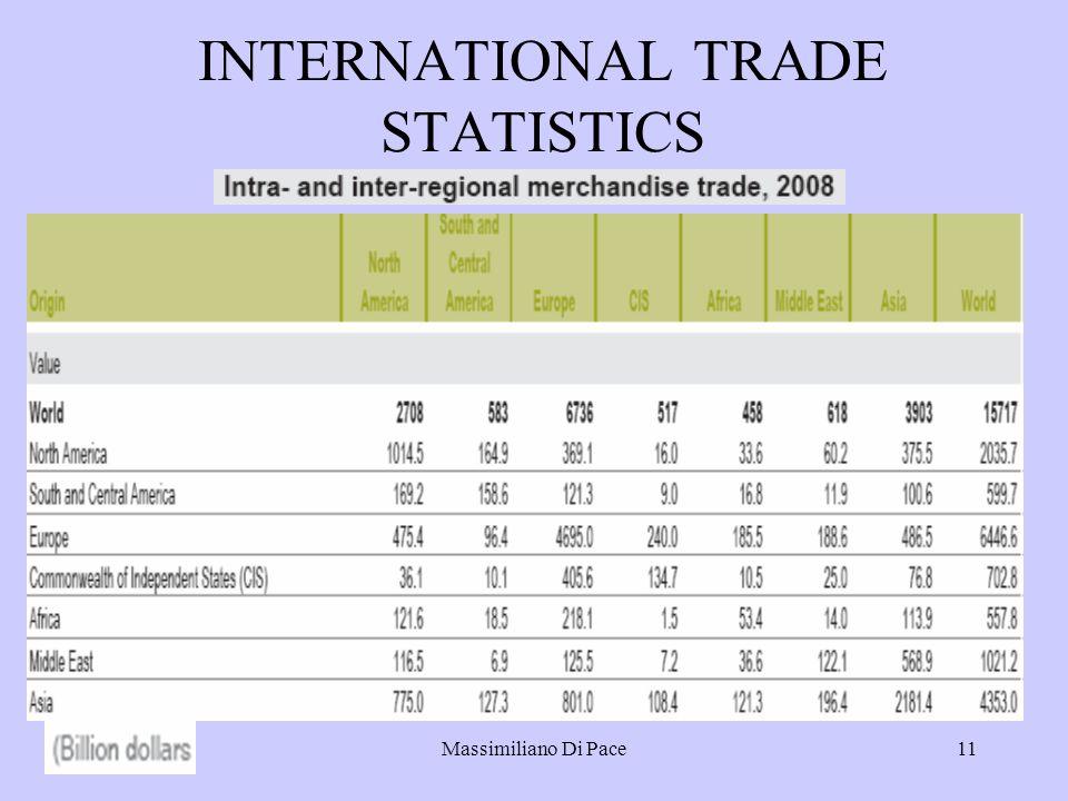 Massimiliano Di Pace11 INTERNATIONAL TRADE STATISTICS