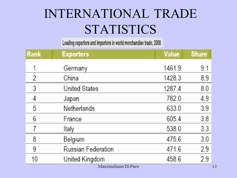 Massimiliano Di Pace13 INTERNATIONAL TRADE STATISTICS