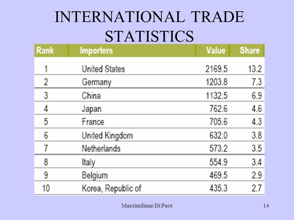 Massimiliano Di Pace14 INTERNATIONAL TRADE STATISTICS