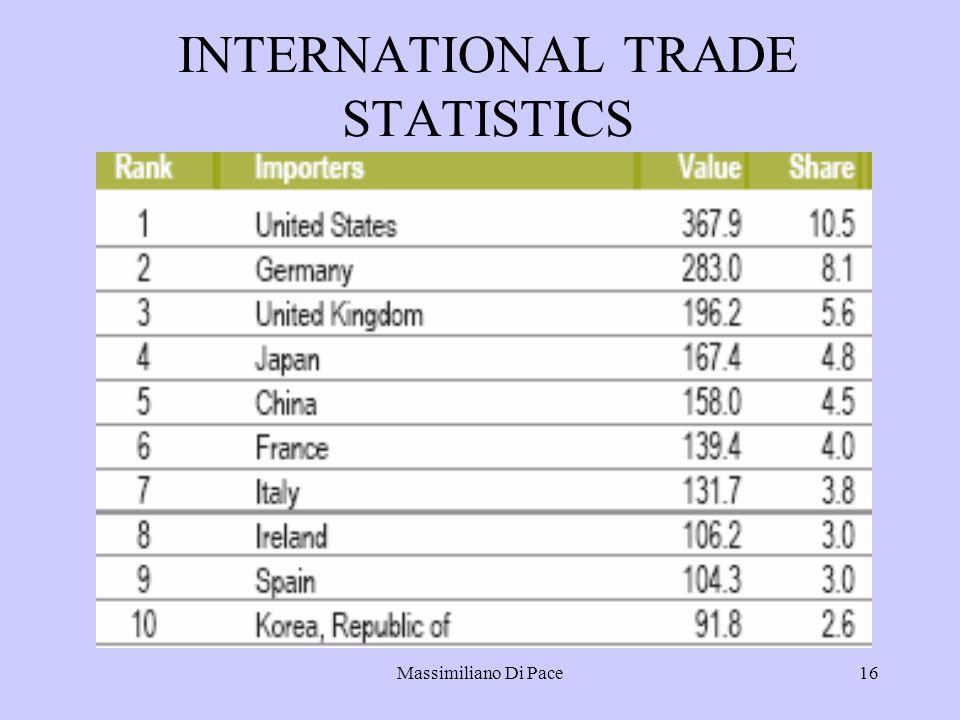 Massimiliano Di Pace16 INTERNATIONAL TRADE STATISTICS