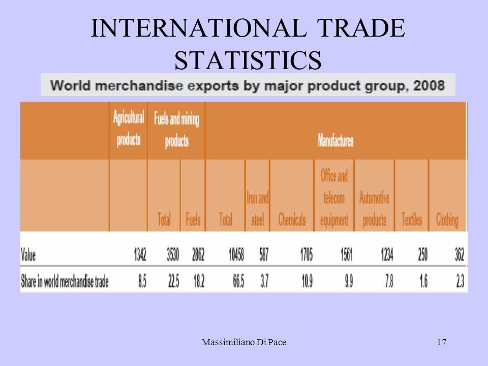 Massimiliano Di Pace17 INTERNATIONAL TRADE STATISTICS