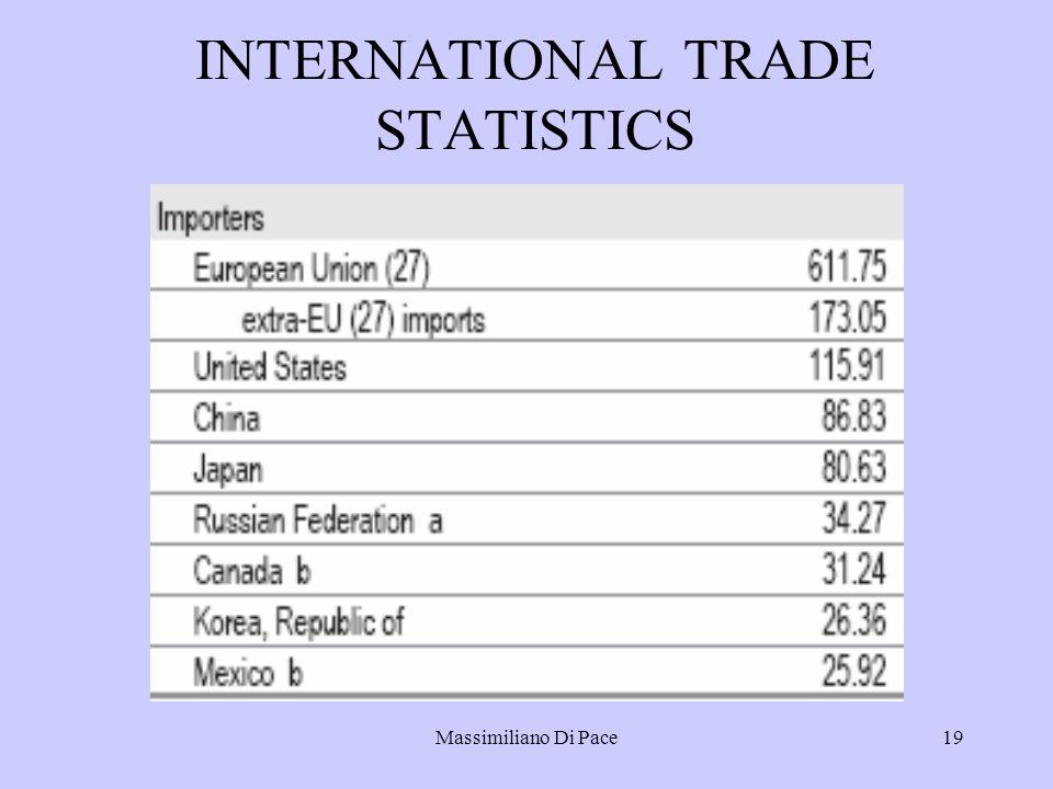 Massimiliano Di Pace19 INTERNATIONAL TRADE STATISTICS