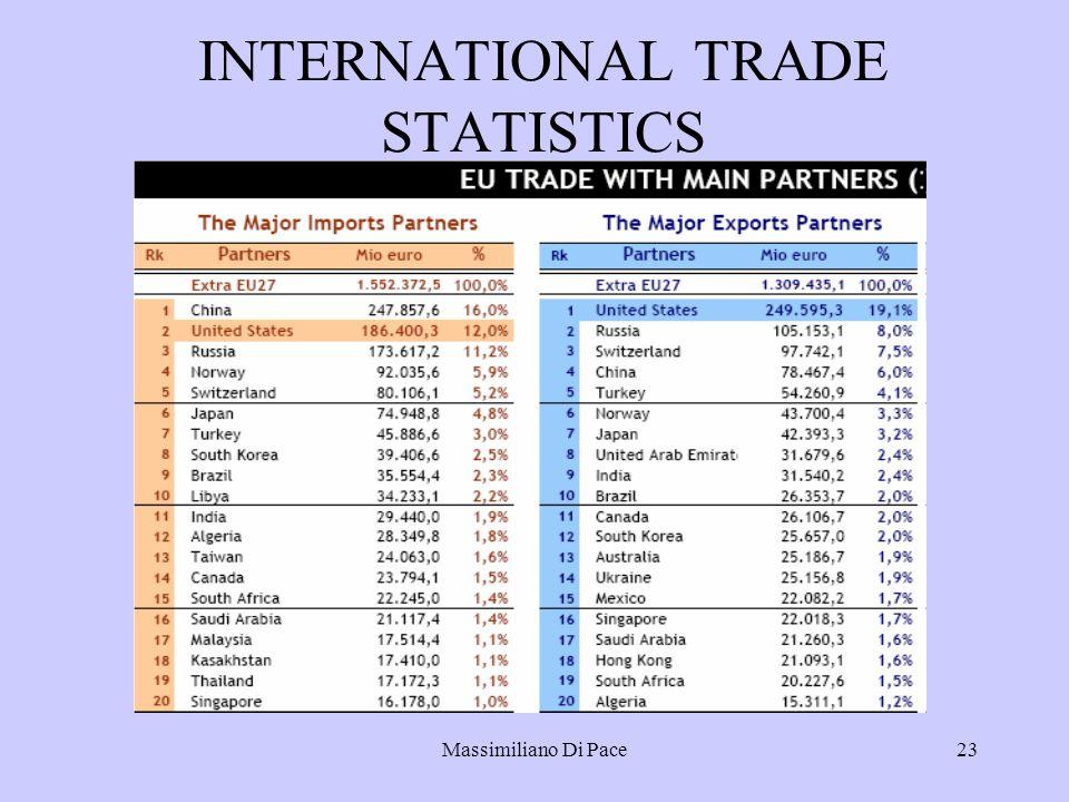 Massimiliano Di Pace23 INTERNATIONAL TRADE STATISTICS