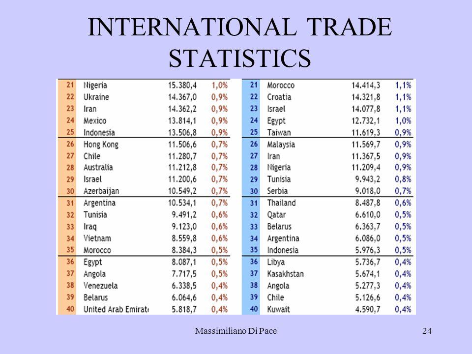 Massimiliano Di Pace24 INTERNATIONAL TRADE STATISTICS