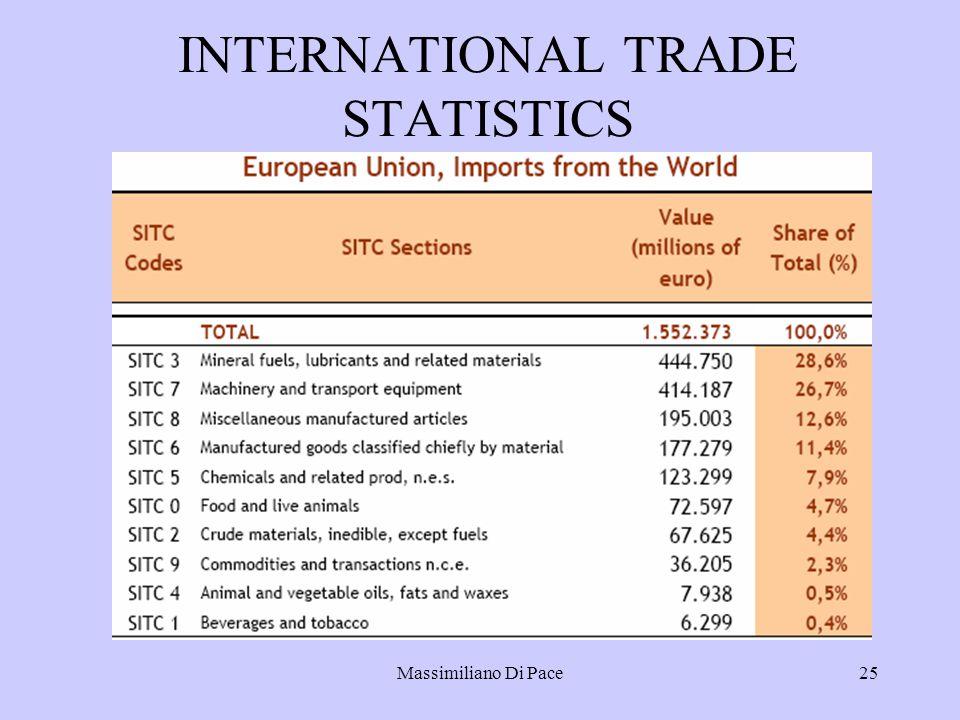 Massimiliano Di Pace25 INTERNATIONAL TRADE STATISTICS