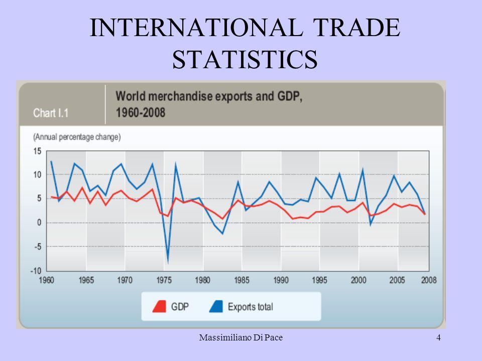 Massimiliano Di Pace4 INTERNATIONAL TRADE STATISTICS