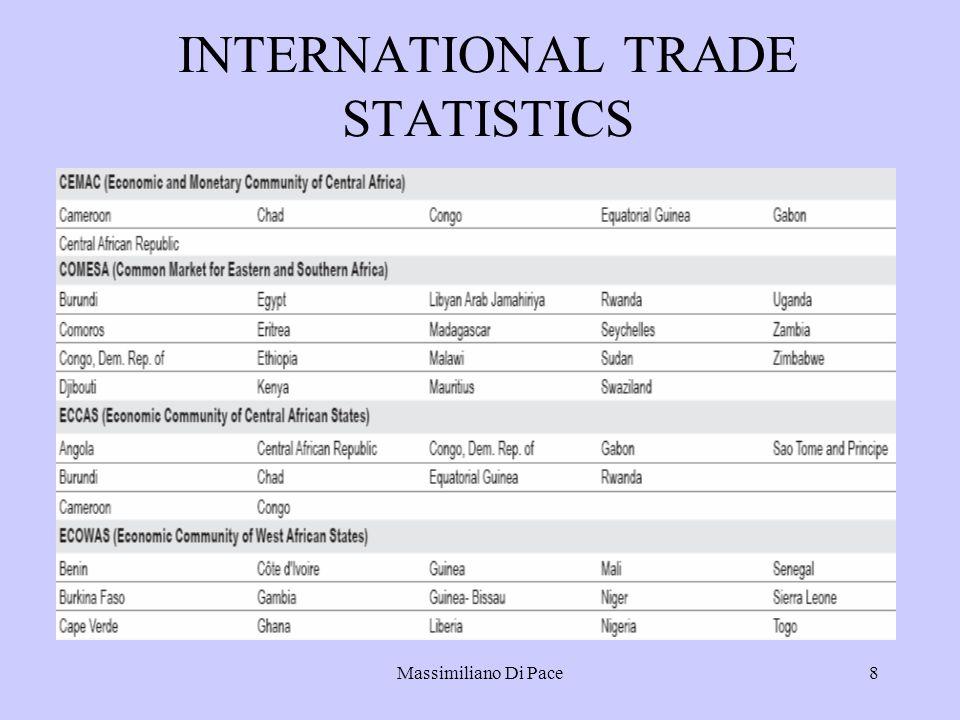 Massimiliano Di Pace8 INTERNATIONAL TRADE STATISTICS