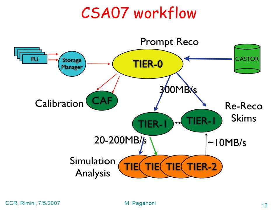 13 CCR, Rimini, 7/5/2007M. Paganoni CSA07 workflow