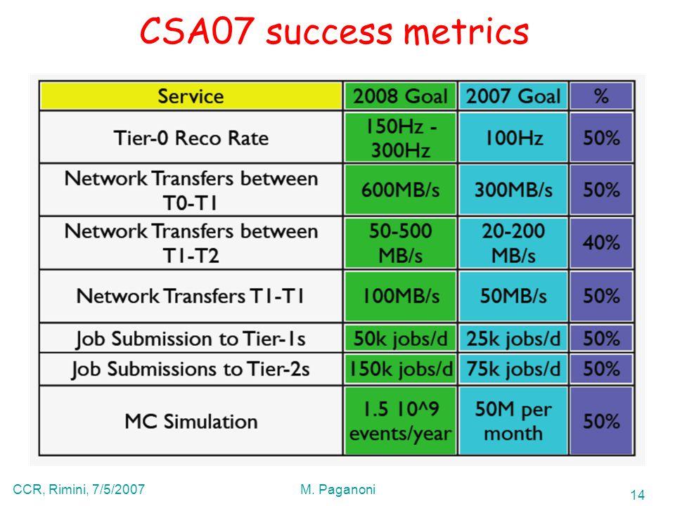 14 CCR, Rimini, 7/5/2007M. Paganoni CSA07 success metrics