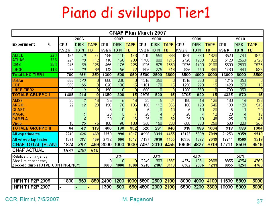 37 CCR, Rimini, 7/5/2007M. Paganoni Piano di sviluppo Tier1
