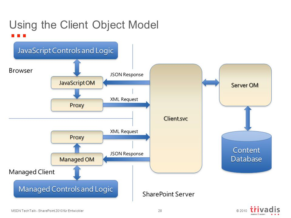 © 2010 Using the Client Object Model MSDN TechTalk - SharePoint 2010 für Entwickler28