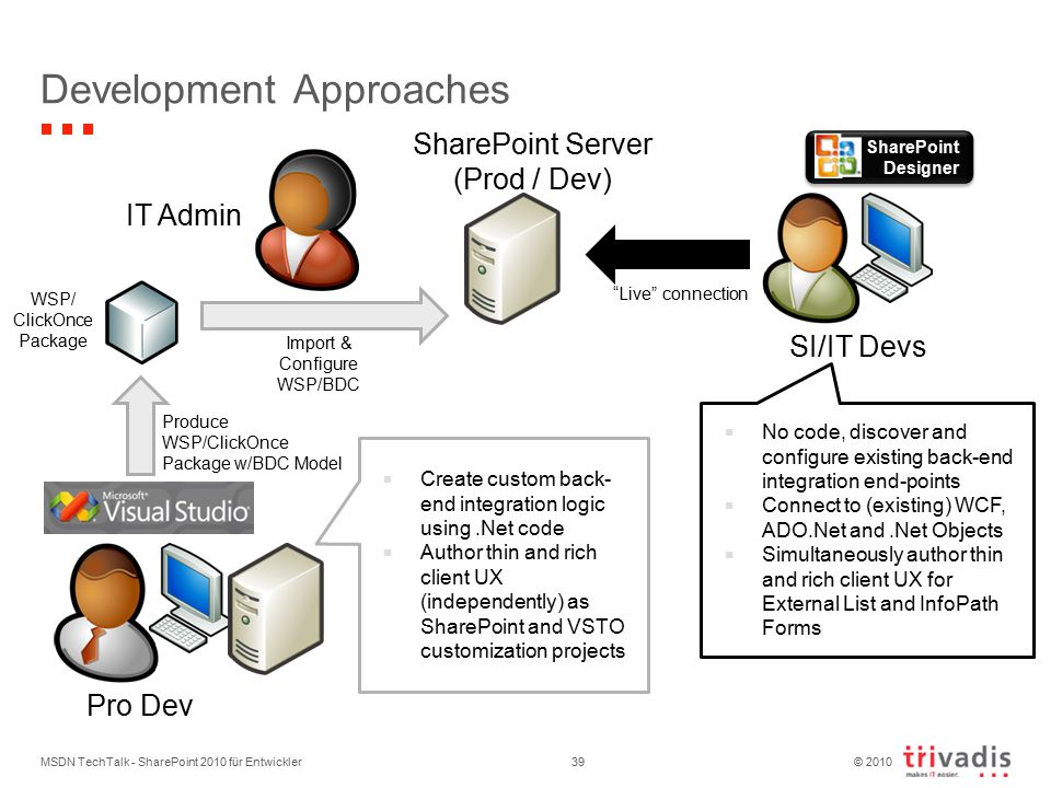 © 2010 Development Approaches SharePoint Server (Prod / Dev) IT Admin Import & Configure WSP/BDC SI/IT Devs Live connection SharePoint Designer  No code, discover and configure existing back-end integration end-points  Connect to (existing) WCF, ADO.Net and.Net Objects  Simultaneously author thin and rich client UX for External List and InfoPath Forms Pro Dev Produce WSP/ClickOnce Package w/BDC Model WSP/ ClickOnce Package  Create custom back- end integration logic using.Net code  Author thin and rich client UX (independently) as SharePoint and VSTO customization projects MSDN TechTalk - SharePoint 2010 für Entwickler39