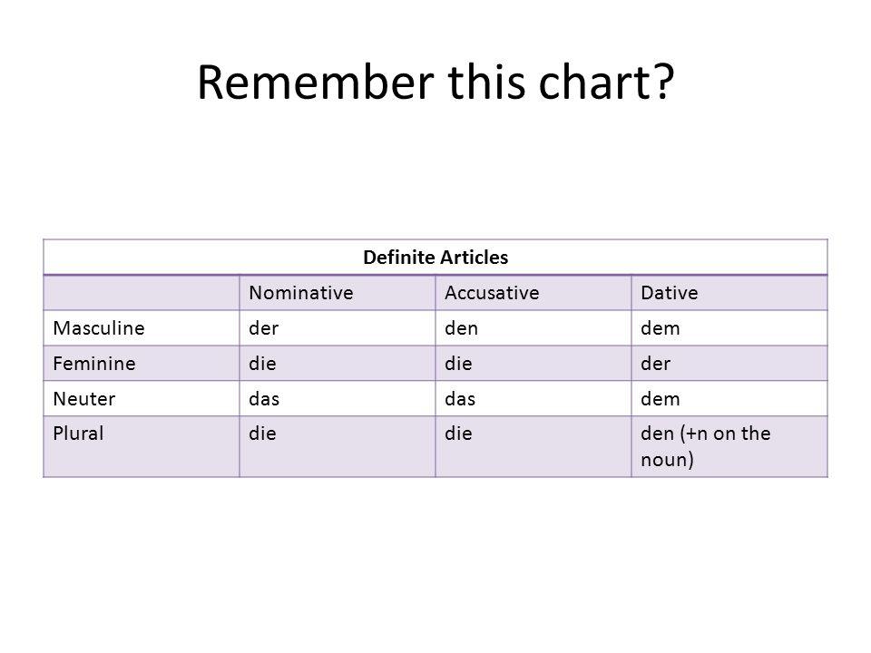 Remember this chart? Definite Articles NominativeAccusativeDative Masculinederdendem Femininedie der Neuterdas dem Pluraldie den (+n on the noun)