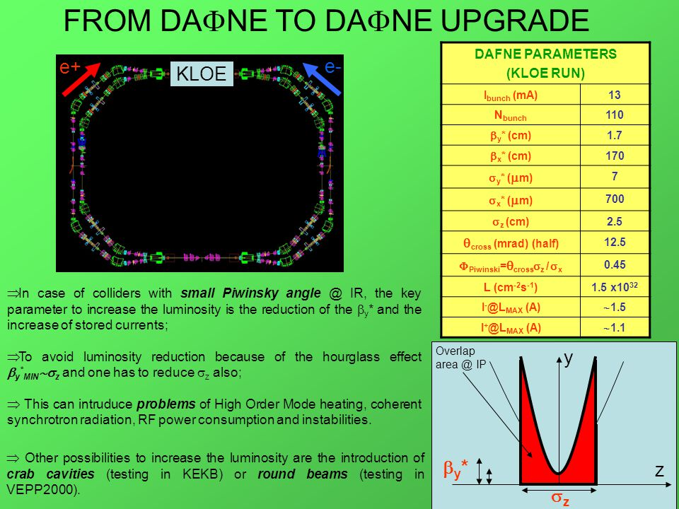 DAFNE PARAMETERS (KLOE RUN) I bunch (mA)13 N bunch 110  y * (cm) 1.7  x * (cm) 170  y * (  m) 7  x * (  m) 700  z (cm) 2.5  cross (mrad) (half