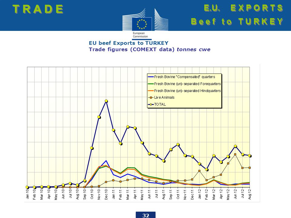 32 EU beef Exports to TURKEY Trade figures (COMEXT data) tonnes cwe T R A D E E.U.