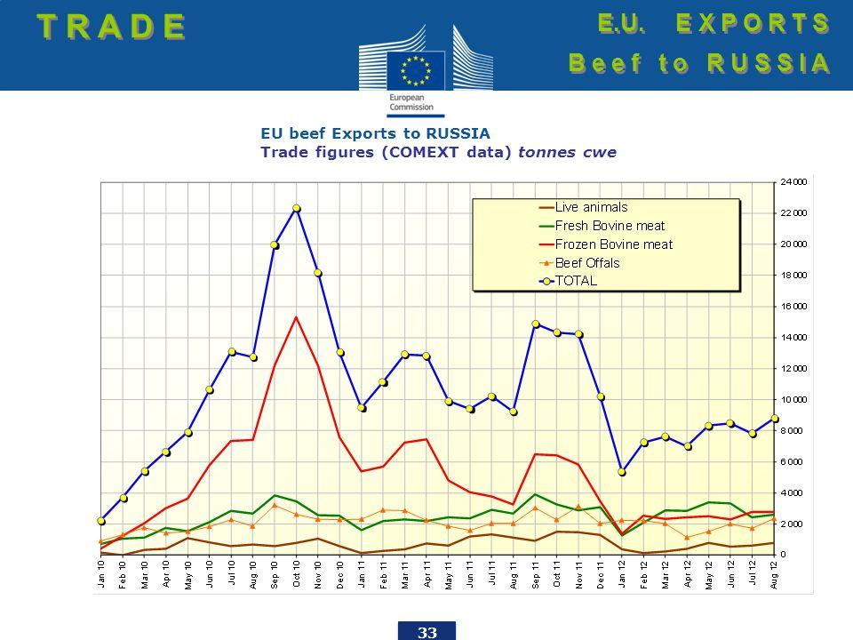 33 EU beef Exports to RUSSIA Trade figures (COMEXT data) tonnes cwe T R A D E E.U.
