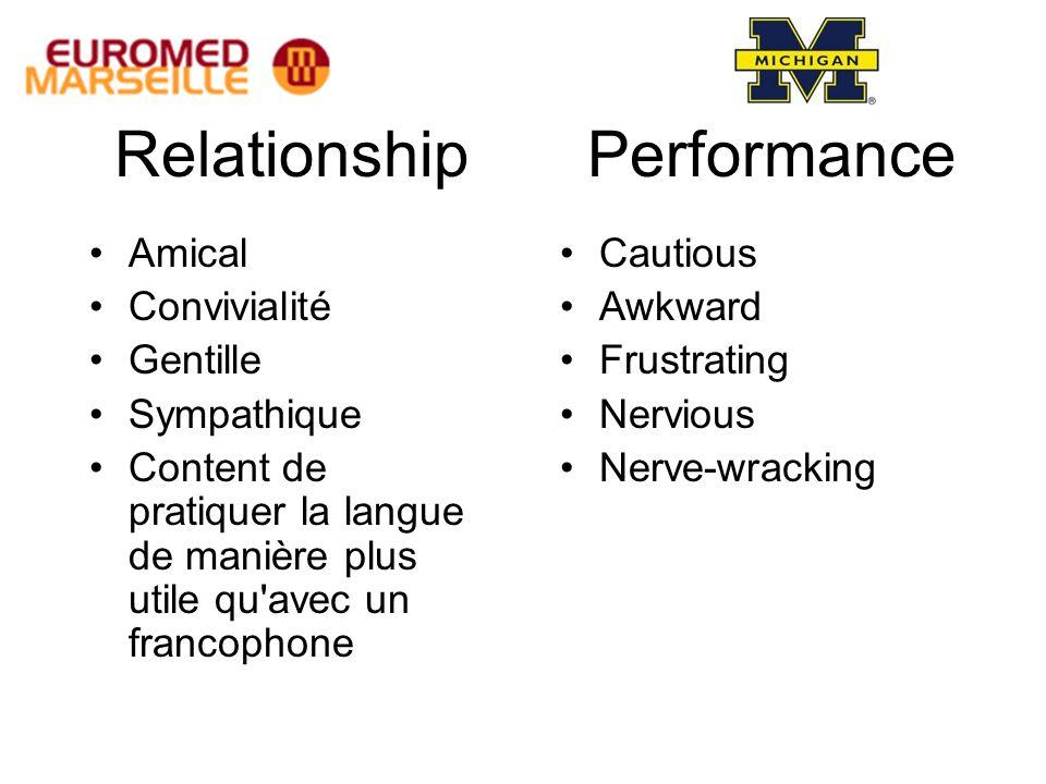 Relationship Amical Convivialité Gentille Sympathique Content de pratiquer la langue de manière plus utile qu avec un francophone Performance Cautious Awkward Frustrating Nervious Nerve-wracking