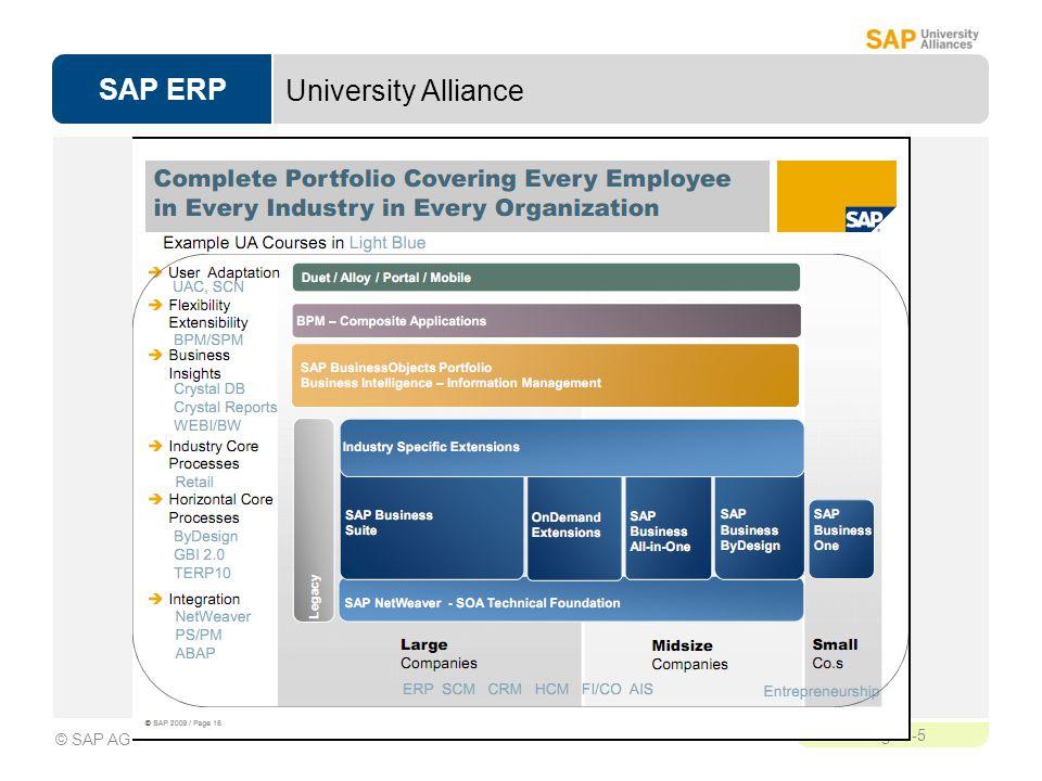 SAP ERP Page 1-5 © SAP AG University Alliance