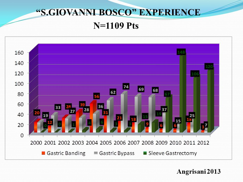 S.GIOVANNI BOSCO EXPERIENCE N=1109 Pts Angrisani 2013