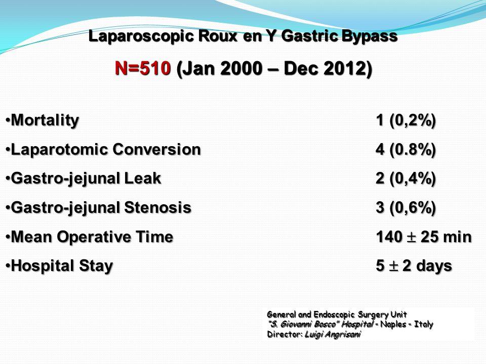Mortality1 (0,2%)Mortality1 (0,2%) Laparotomic Conversion4 (0.8%)Laparotomic Conversion4 (0.8%) Gastro-jejunal Leak2 (0,4%)Gastro-jejunal Leak2 (0,4%)