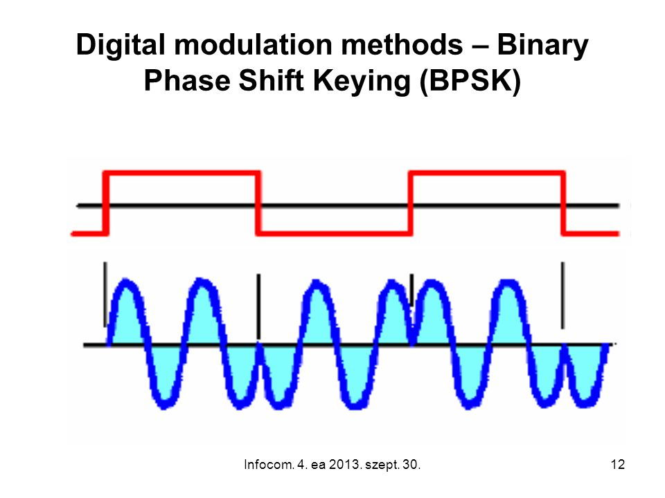 Infocom. 4. ea 2013. szept. 30.12 Digital modulation methods – Binary Phase Shift Keying (BPSK)