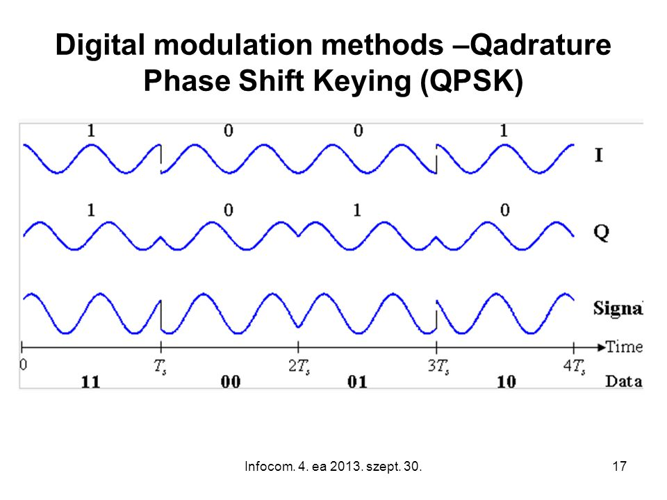 Infocom. 4. ea 2013. szept. 30.17 Digital modulation methods –Qadrature Phase Shift Keying (QPSK)