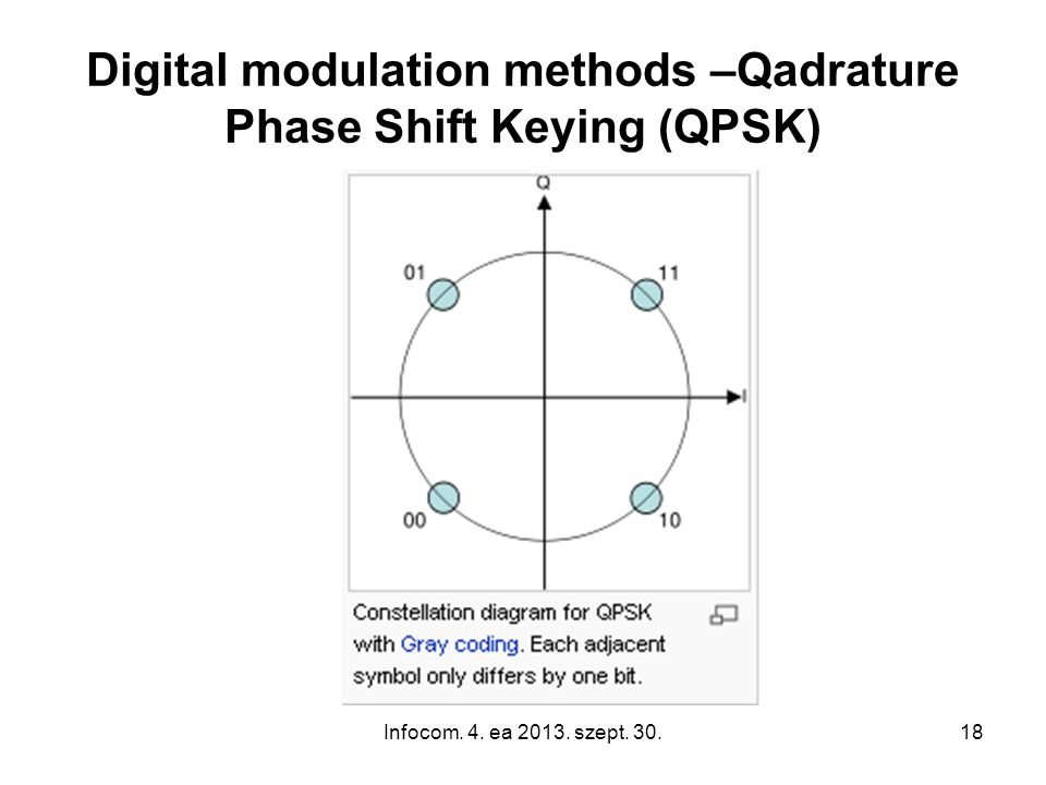 Infocom. 4. ea 2013. szept. 30.18 Digital modulation methods –Qadrature Phase Shift Keying (QPSK)